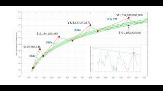 Total Crypto Market Cap Geschichte