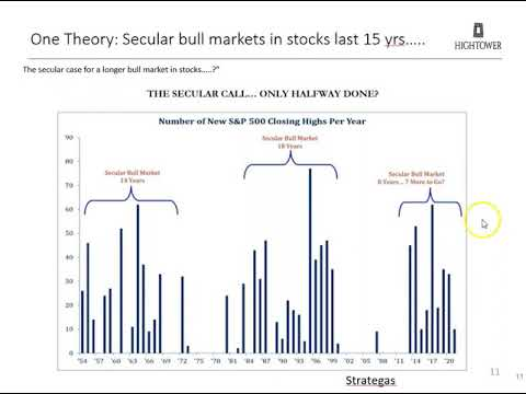 Hightower Naples Q2 Economic and Market Commentary April 2021 - 30:47