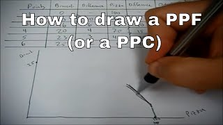 How to draw a PPF or PPC
