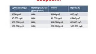 Как заработать на акциях Сбербанка 678%