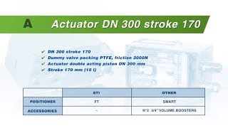 FasTrak TEST A - Mid size actuator