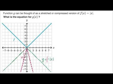 Scaling & reflecting absolute value functions: graph