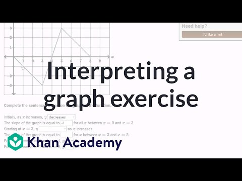 Interpreting a graph example (video) | Khan Academy
