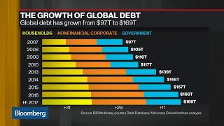 The Rapid Growth of Global Corporate Debt