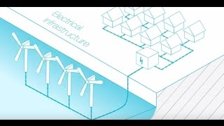 Offshore Wind Farm Technology - Course Introduction
