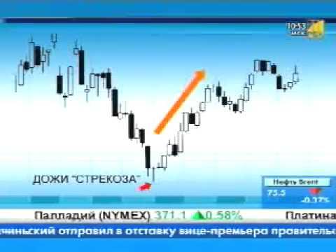 Хорошие брокерские биржи