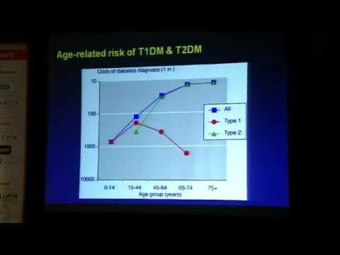 Typ-1-Diabetes-Komplikationen Statistiken