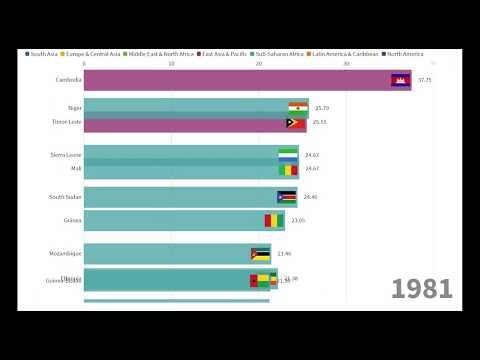 Highest death rate per country 1963-2017