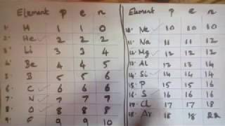 How to Remember the number of Neutrons of first 18 elements Easily - Class 9 - CBSE