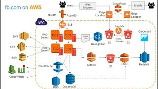 Introduction to AWS Services