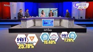 นิด้าโพล เผย เพื่อไทย-อนาคตใหม่ จับขั้วรัฐบาลหลังเลือกตั้ง