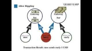 Rippling on Ripple Explained By Example