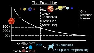 Astronomy - Ch. 8: Origin of the Solar System (10 of 19) The Frost Line