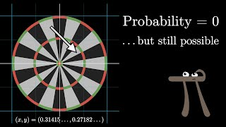 """Why """"probability of 0"""" does not mean """"impossible""""   Probabilities of probabilities, part 2"""