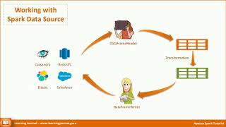 Spark Tutorial - Data Sources | How to load data in Spark