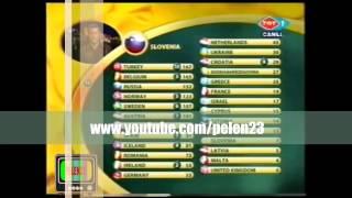 Eurovision Şarkı Yarışması Türkiyenin Kazandigi An TRT 2003
