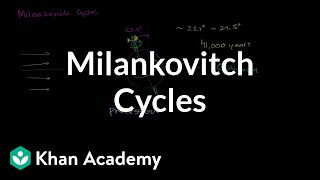 Milankovitch Cycles   Precession and Obliquity