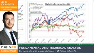 Forex Strategy Video: Positioning Across Stocks, Oil, Volatility Leverage Structural Risk