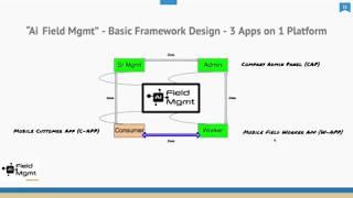 AI Field Management video