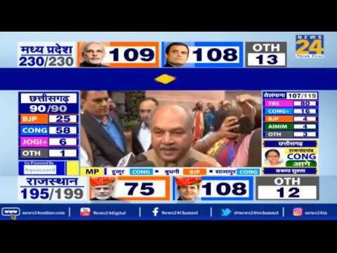 Chhattisgarh, Madhya Pradesh और Rajasthan में कांग्रेस की सरकार !