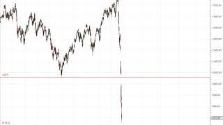 Dax30 – Vonovia Trading-Idee!