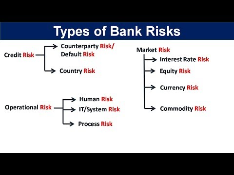 Types of risks in banking   Risk Management in Banking sector   Types of risks in banking sector (видео)