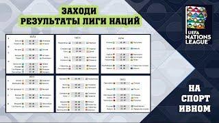 Футбол. Лига Наций УЕФА. Результаты. Таблицы. Расписание. 14 день.