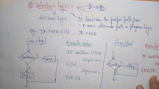 pseudo code | Sequence & Selection logic | Part-1/2 | Design & Algorithms | Lec-4 | Bhanu Priya