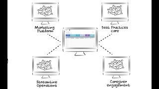SMARTcare video