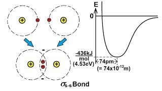 Chemistry - Molecular Structure (21 of 45) Bonding Theory - Basics - Hydrogen - H2