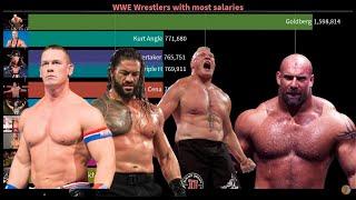 Top 10 WWE Highest Paid Superstars (2000-2020) | Salaries of wwe Wrestlers