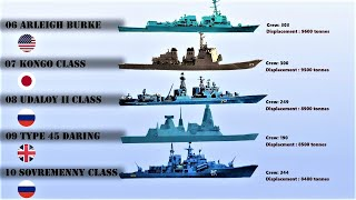 Top 10 Largest Destroyers in the World (2020)