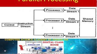 Parallel Processing in Computer Architecture: What is Parallel Processing ? working of parallel proc