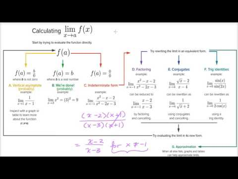 Strategy in finding limits (video) Khan Academy