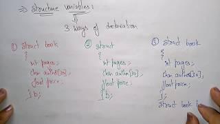 structures in c programming | declaration |