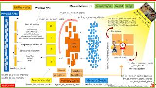 SQL Server Memory Part – 1 by Amit Bansal