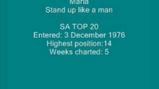 Maria - Stand up like a man.wmv