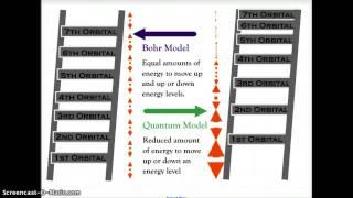 CH 5 CHEMISTRY QUANTUM MODEL ELECTRON CLOUDS