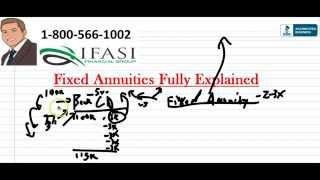 What is a Fixed Annuity - Pros and Cons of Fixed Annuities