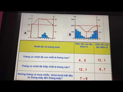 Địa lí 6 - Thực hành: phân tích biểu đồ nhiệt độ, lượng mưa - Tạ Thắm