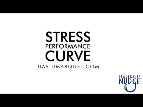 Stress Performance Curve