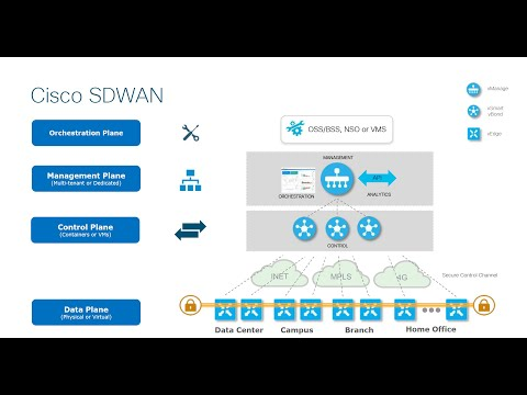 Cisco SD WAN Training (Viptela Training Course) - YouTube