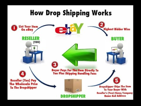 HOW TO: Dropship, A Detailed Look at eBay-Amazon Dropshipping | Making Money Online