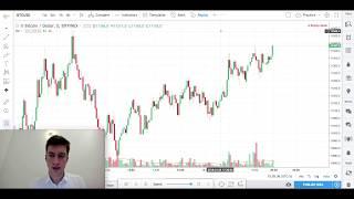 Price Action + Volume Practice