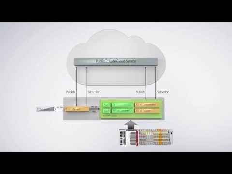 TwinCAT IoT: Schnell und standardisiert in die Cloud