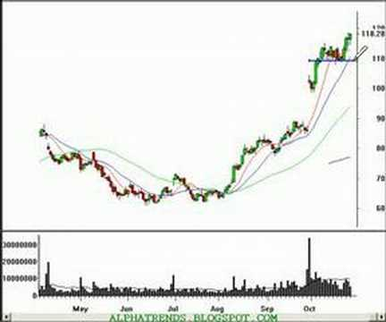 Indicators for 60 seconds binary options