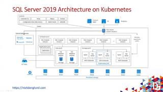 A Lap Around SQL Server 2019 Big Data Cluster by Niels Berglund
