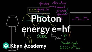 Photon Energy | Physical Processes | MCAT | Khan Academy