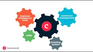 Conversocial: The Digital Customer Care Platform for Social Messaging