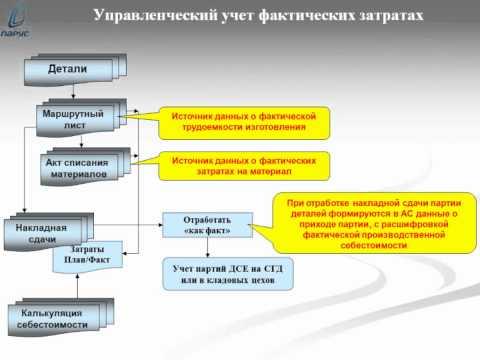 Взаимодействие управленческого и бухгалтерского учета фактических затрат производства